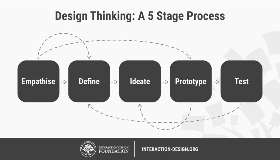 design thinking process infographic